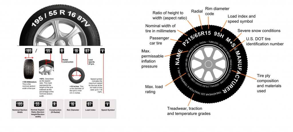Choosing The Best Set of Tyres in The Market2