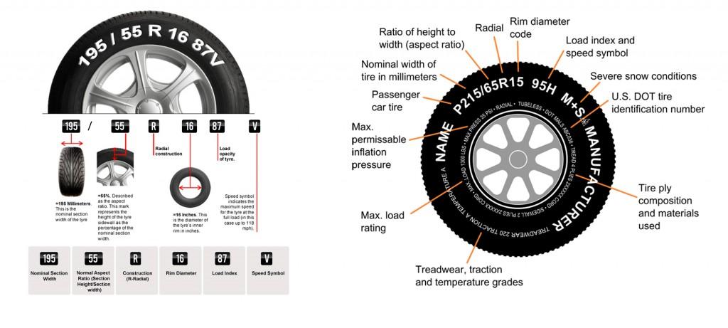 Choosing The Best Set of Tyres in The Market2