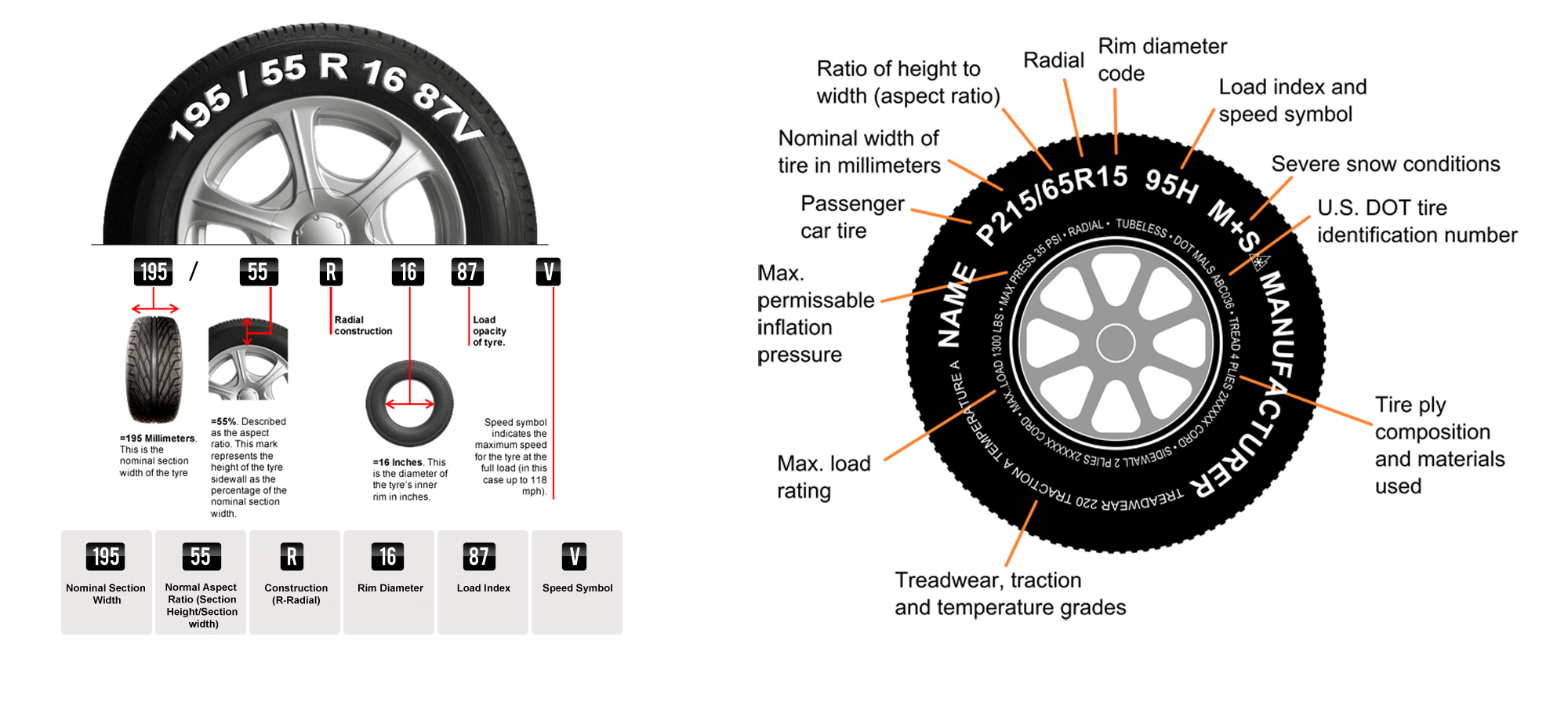 tire and ply ra ting Trailer tires, bias ply & radial for, rv's, campers, fifth wheels free shipping over $50 load range of the tire - air pressure rating and load capacity.